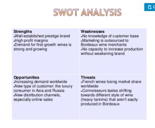 CM SWOT analysis