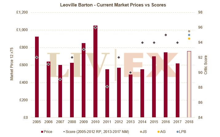 Leoville Barton Liv-Ex