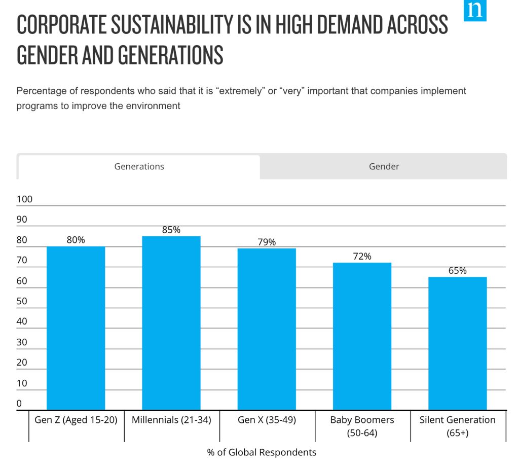Nielsen chart on gender demand for environmental best practices showing millenails and Gen Z care the most