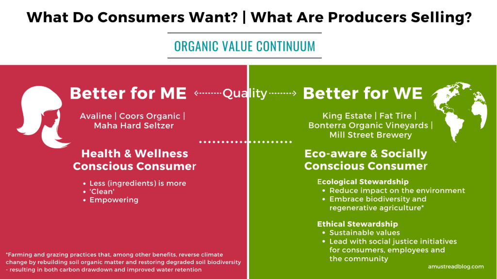 chart showing what consumers care about and what producers are selling. Some want to know it's better for them, others want it to be better for the planet